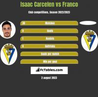 Isaac Carcelen vs Franco h2h player stats