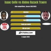 Isaac Cofie vs Abdou Razack Traore h2h player stats