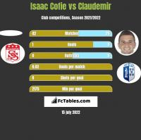 Isaac Cofie vs Claudemir h2h player stats
