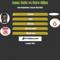 Isaac Cofie vs Emre Kilinc h2h player stats