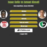 Isaac Cofie vs Ismael Aissati h2h player stats