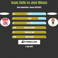 Isaac Cofie vs Jose Mossa h2h player stats