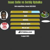 Isaac Cofie vs Serhiy Rybalka h2h player stats