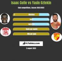 Isaac Cofie vs Yasin Oztekin h2h player stats