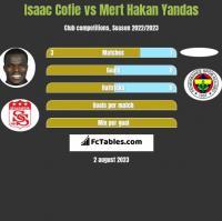 Isaac Cofie vs Mert Hakan Yandas h2h player stats