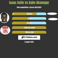 Isaac Cofie vs Asim Aksungur h2h player stats