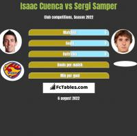 Isaac Cuenca vs Sergi Samper h2h player stats
