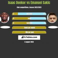 Isaac Donkor vs Emanuel Sakic h2h player stats