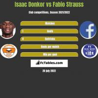 Isaac Donkor vs Fabio Strauss h2h player stats