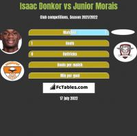 Isaac Donkor vs Junior Morais h2h player stats