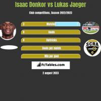 Isaac Donkor vs Lukas Jaeger h2h player stats