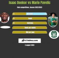 Isaac Donkor vs Mario Pavelic h2h player stats