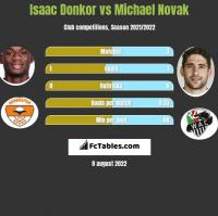 Isaac Donkor vs Michael Novak h2h player stats