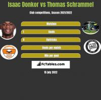 Isaac Donkor vs Thomas Schrammel h2h player stats