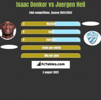 Isaac Donkor vs Juergen Heil h2h player stats