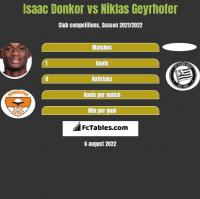 Isaac Donkor vs Niklas Geyrhofer h2h player stats