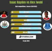Isaac Hayden vs Alex Iwobi h2h player stats
