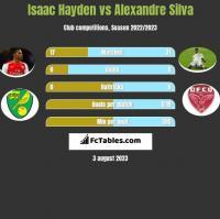 Isaac Hayden vs Alexandre Silva h2h player stats