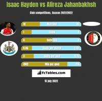 Isaac Hayden vs Alireza Jahanbakhsh h2h player stats