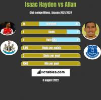 Isaac Hayden vs Allan h2h player stats