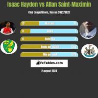 Isaac Hayden vs Allan Saint-Maximin h2h player stats