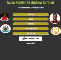 Isaac Hayden vs Andrew Surman h2h player stats