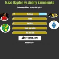Isaac Hayden vs Andriy Yarmolenko h2h player stats