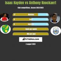 Isaac Hayden vs Anthony Knockaert h2h player stats
