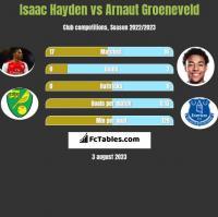 Isaac Hayden vs Arnaut Groeneveld h2h player stats