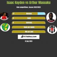 Isaac Hayden vs Arthur Masuaku h2h player stats