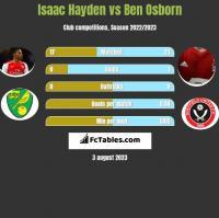 Isaac Hayden vs Ben Osborn h2h player stats