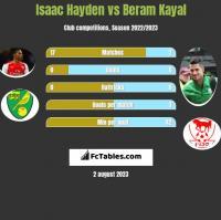 Isaac Hayden vs Beram Kayal h2h player stats