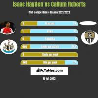 Isaac Hayden vs Callum Roberts h2h player stats