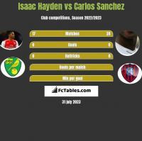 Isaac Hayden vs Carlos Sanchez h2h player stats