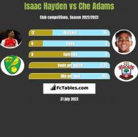 Isaac Hayden vs Che Adams h2h player stats