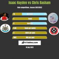 Isaac Hayden vs Chris Basham h2h player stats