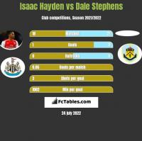 Isaac Hayden vs Dale Stephens h2h player stats