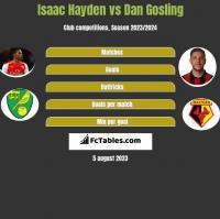 Isaac Hayden vs Dan Gosling h2h player stats