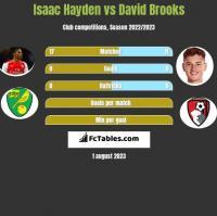 Isaac Hayden vs David Brooks h2h player stats