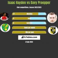 Isaac Hayden vs Davy Proepper h2h player stats