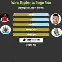 Isaac Hayden vs Diego Rico h2h player stats