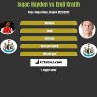 Isaac Hayden vs Emil Krafth h2h player stats