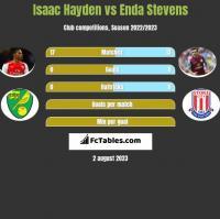 Isaac Hayden vs Enda Stevens h2h player stats