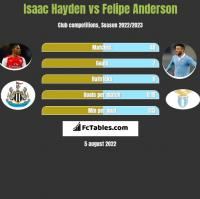 Isaac Hayden vs Felipe Anderson h2h player stats