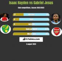 Isaac Hayden vs Gabriel Jesus h2h player stats