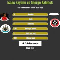 Isaac Hayden vs George Baldock h2h player stats