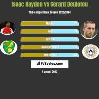 Isaac Hayden vs Gerard Deulofeu h2h player stats