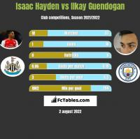 Isaac Hayden vs Ilkay Guendogan h2h player stats