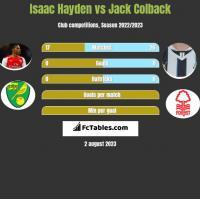 Isaac Hayden vs Jack Colback h2h player stats