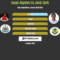 Isaac Hayden vs Jack Cork h2h player stats